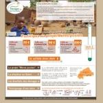 Projets agricoles et accès a la microfinance au Burkina Faso